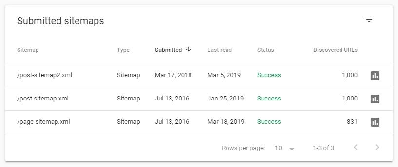 گزارش Sitemap در گوگل سرچ کنسول