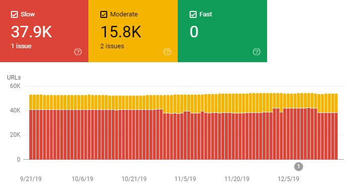 نمودار گزارش سرعت سرچ کنسول