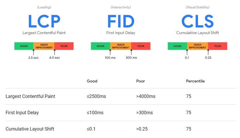 LCP و FID و CLS در Web Vitals