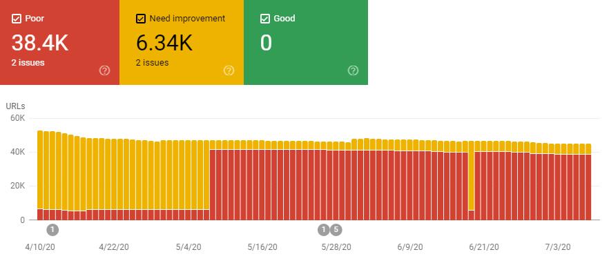 نمودار گزارش Core Web Vitals سرچ کنسول برای دسکتاپ
